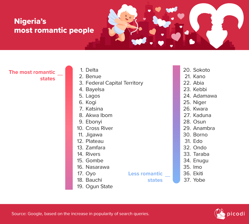 valentine's-day-in-nigeria-2020-where-the-most-romantic-nigerians-live
