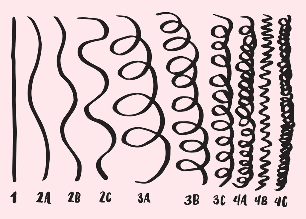 types-of-curls-in-hair-patterns-kinky-curly-wavy-coily
